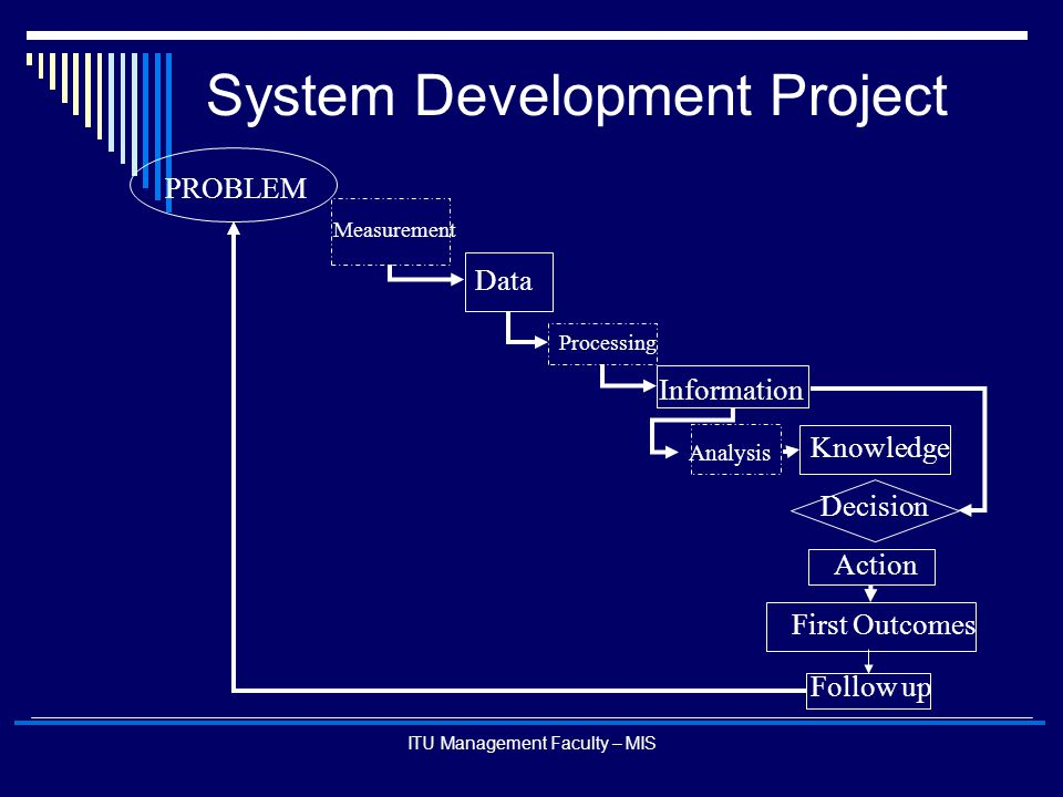 ITU Management Faculty – MIS System Development Project PROBLEM Measurement Data Analysis Knowledge Decision Action First Outcomes Follow up Informati