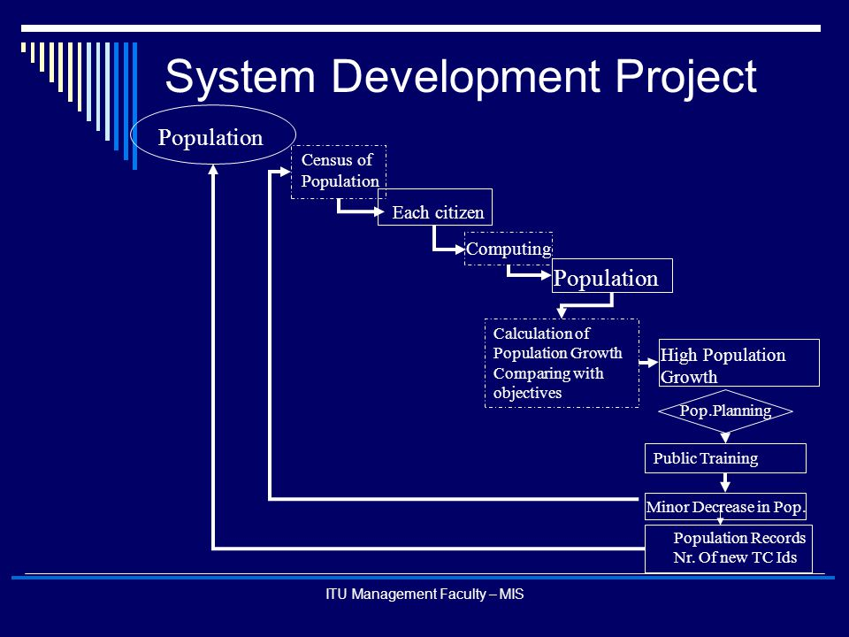 ITU Management Faculty – MIS System Development Project Population Census of Population Each citizen Calculation of Population Growth Comparing with o