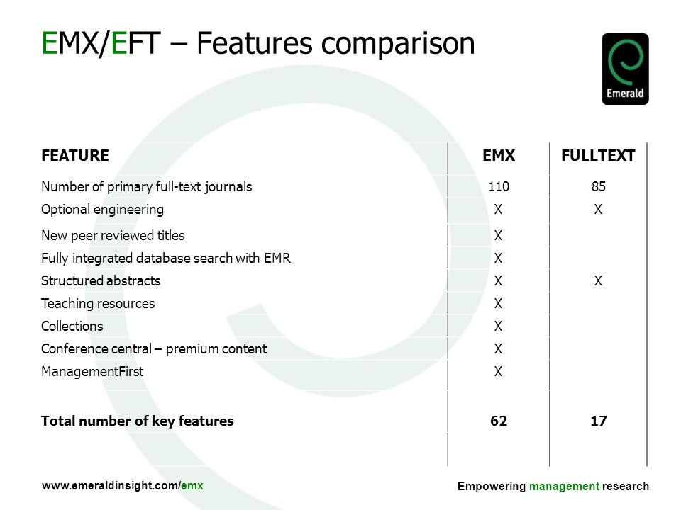 Empowering management research EMX/EFT – Features comparison FEATUREEMXFULLTEXT Number of primary full-text journals11085 Optional engineeringXX New peer reviewed titlesX Fully integrated database search with EMRX Structured abstractsXX Teaching resourcesX CollectionsX Conference central – premium contentX ManagementFirstX Total number of key features6217