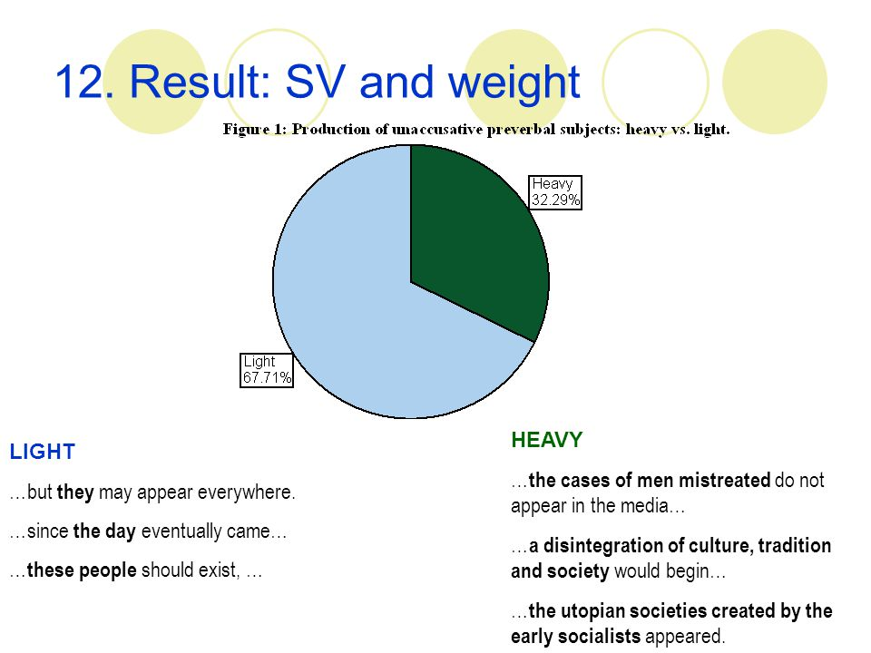 12. Result: SV and weight HEAVY … the cases of men mistreated do not appear in the media… … a disintegration of culture, tradition and society would b