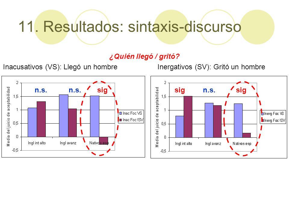 11. Resultados: sintaxis-discurso ¿Quién llegó / gritó? Inacusativos (VS): Llegó un hombre Inergativos (SV): Gritó un hombre sig n.s. sig