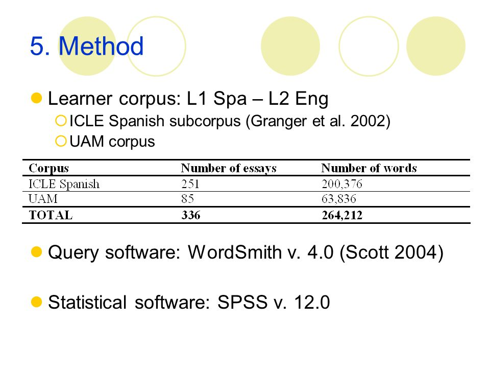5. Method Learner corpus: L1 Spa – L2 Eng  ICLE Spanish subcorpus (Granger et al. 2002)  UAM corpus Query software: WordSmith v. 4.0 (Scott 2004) St