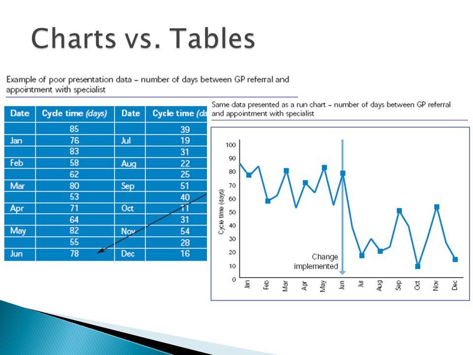 Charts vs. Tables