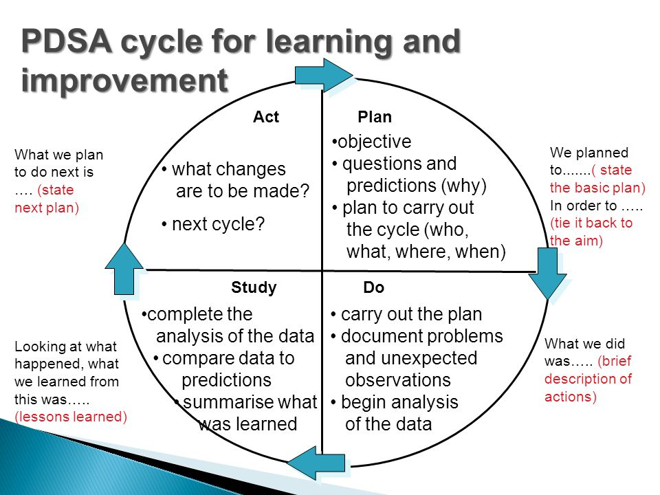 PDSA cycle for learning and improvement Act what changes are to be made? next cycle? Plan objective questions and predictions (why) plan to carry out