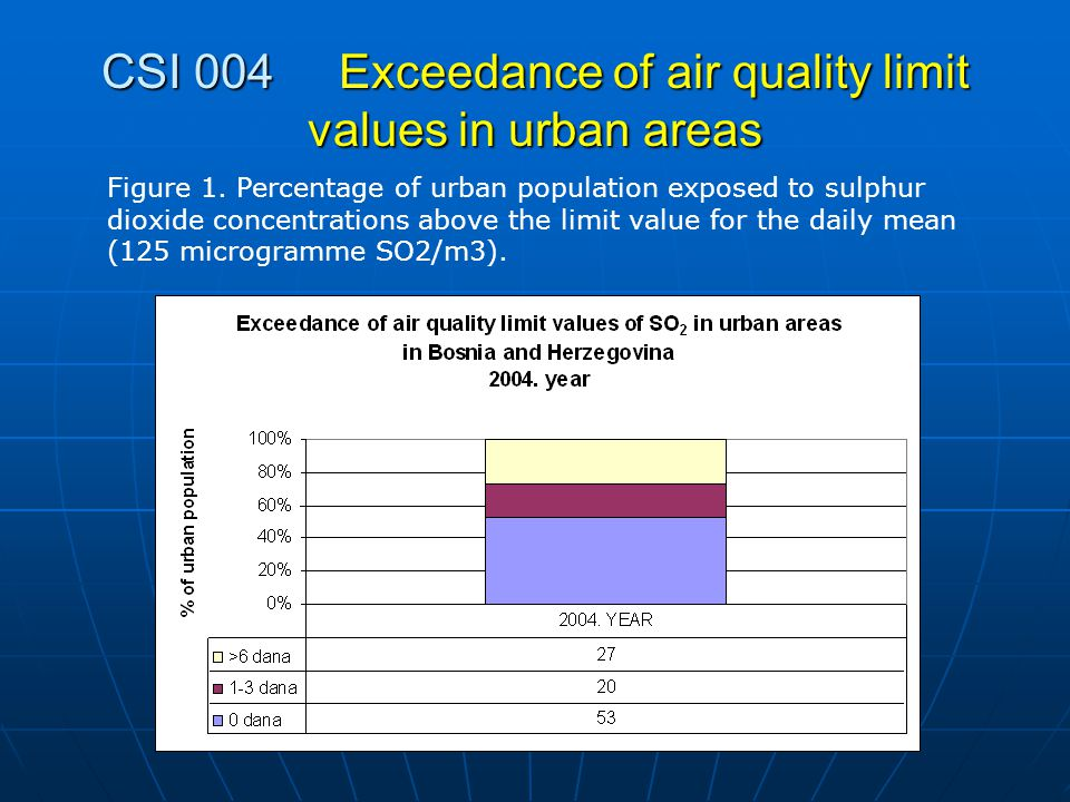 CSI 004 Exceedance of air quality limit values in urban areas Figure 1.
