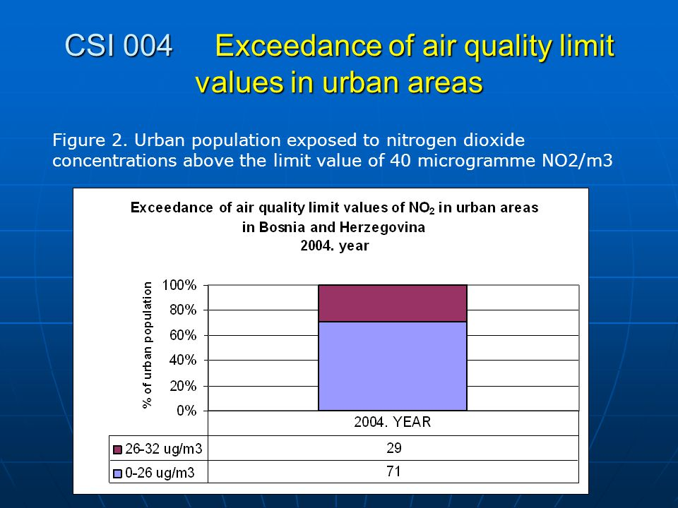 CSI 004 Exceedance of air quality limit values in urban areas Figure 2.