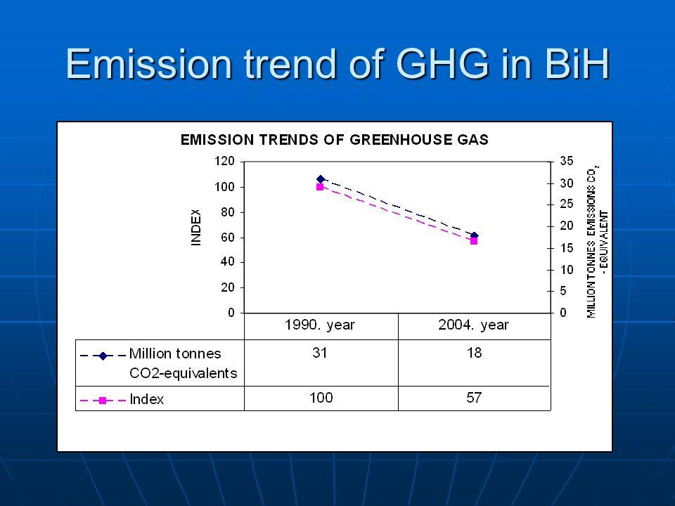 Emission trend of GHG in BiH
