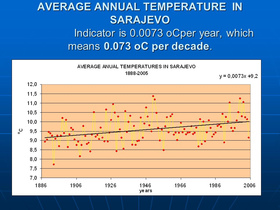 AVERAGE ANNUAL TEMPERATURE IN SARAJEVO Indicator is 0.0073 oCper year, which means 0.073 oC per decade.
