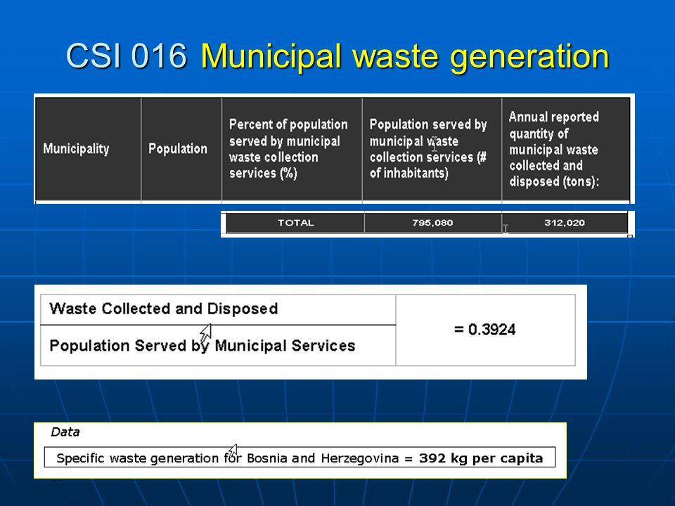 CSI 016Municipal waste generation