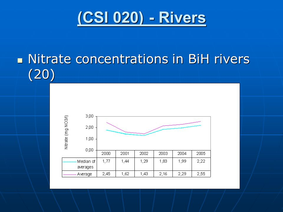 (CSI 020) - Rivers Nitrate concentrations in BiH rivers (20) Nitrate concentrations in BiH rivers (20)