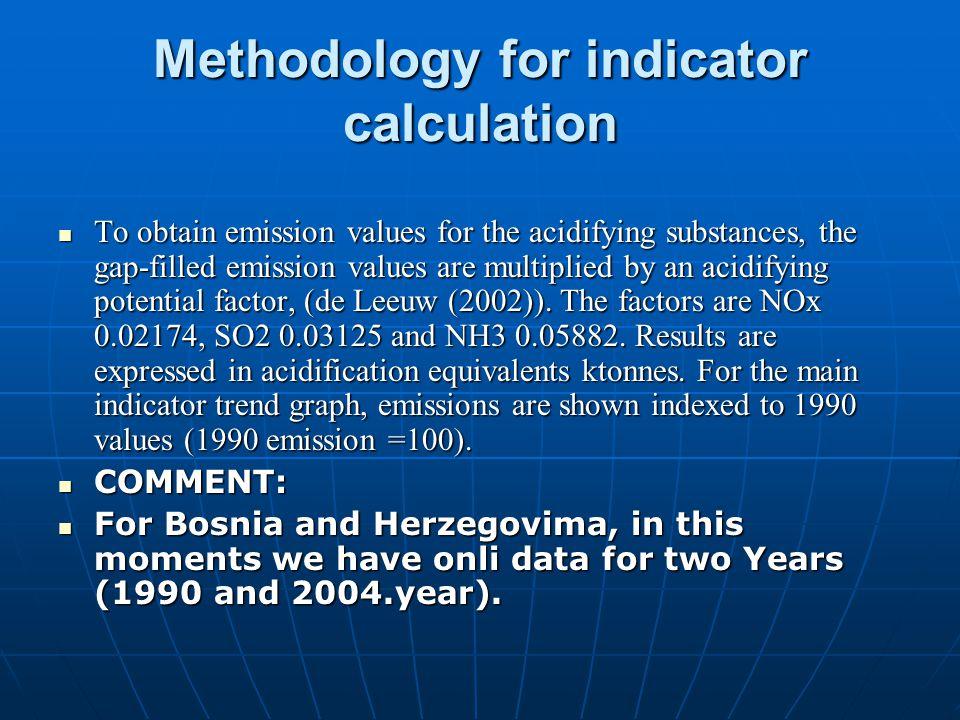 CSI 001 Emissions of acidifying substances