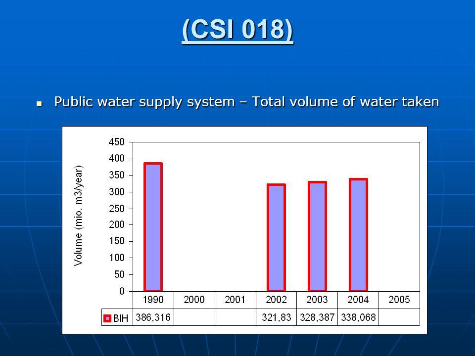 (CSI 018) Public water supply system – Total volume of water taken Public water supply system – Total volume of water taken
