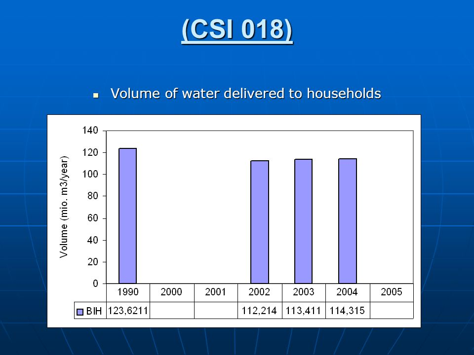 (CSI 018) Volume of water delivered to households Volume of water delivered to households