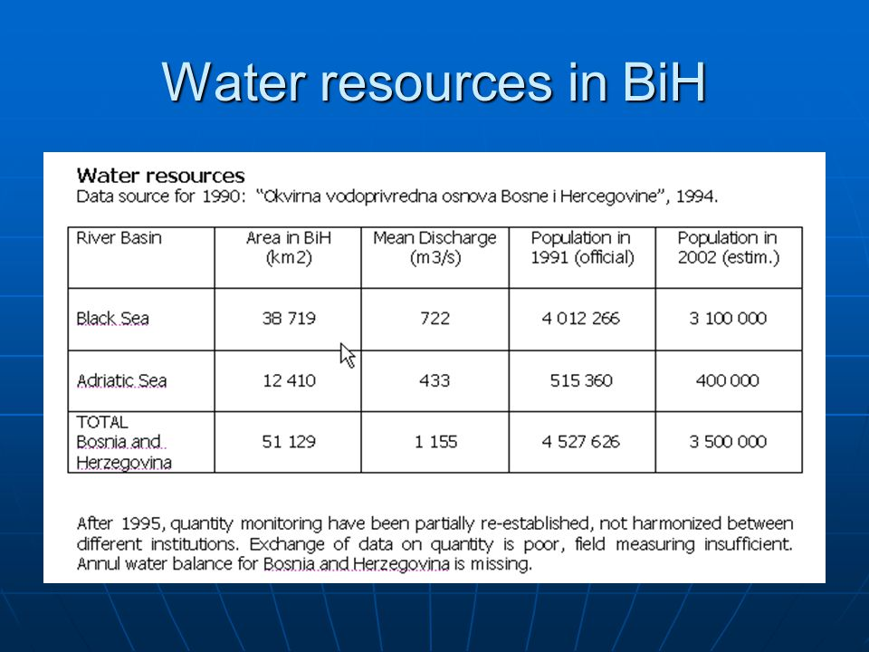 Water resources in BiH