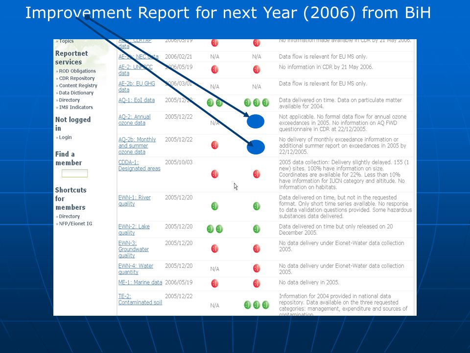 Improvement Report for next Year (2006) from BiH