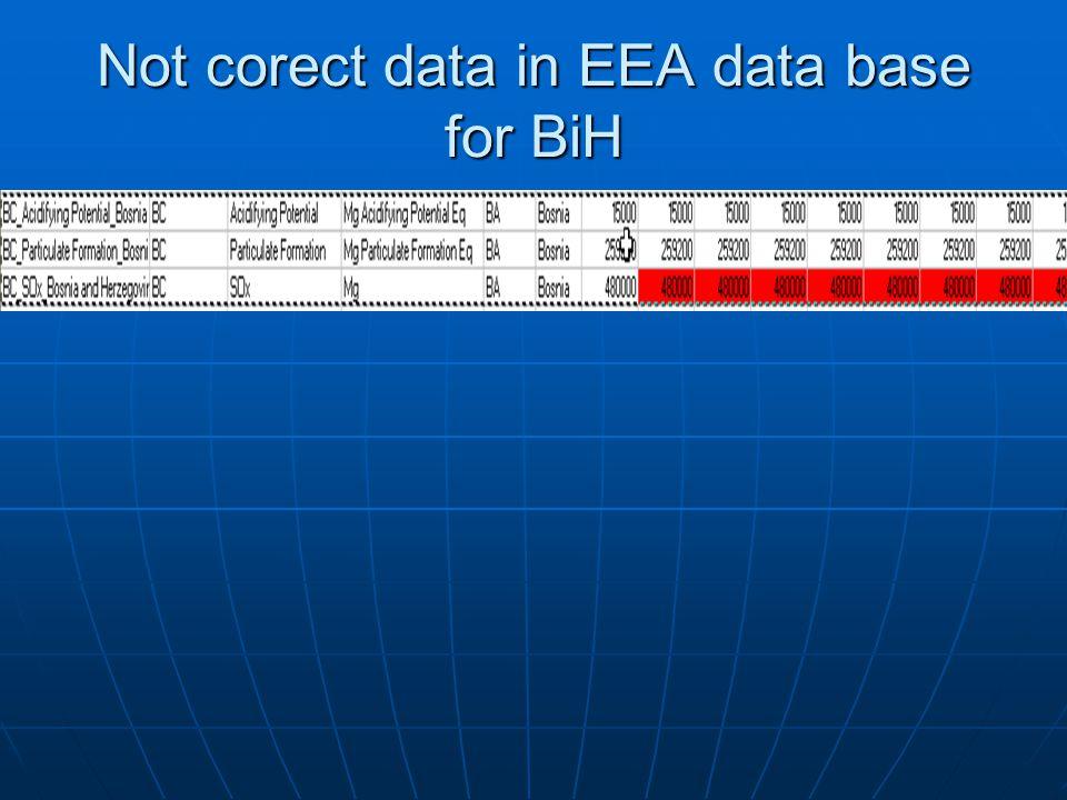 Not corect data in EEA data base for BiH