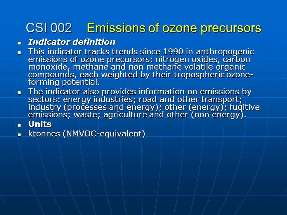 GHG emission in BiH