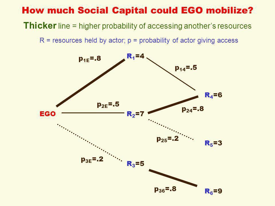 How much Social Capital could EGO mobilize.