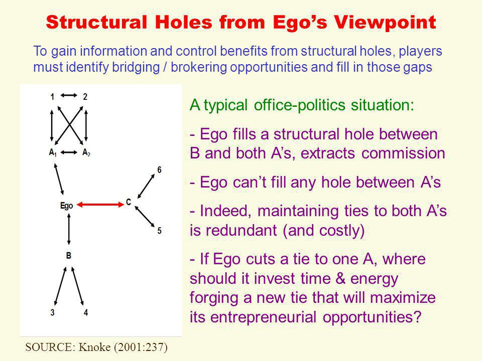 Structural Holes from Ego's Viewpoint SOURCE: Knoke (2001:237) To gain information and control benefits from structural holes, players must identify bridging / brokering opportunities and fill in those gaps A typical office-politics situation: - Ego fills a structural hole between B and both A's, extracts commission - Ego can't fill any hole between A's - Indeed, maintaining ties to both A's is redundant (and costly) - If Ego cuts a tie to one A, where should it invest time & energy forging a new tie that will maximize its entrepreneurial opportunities?