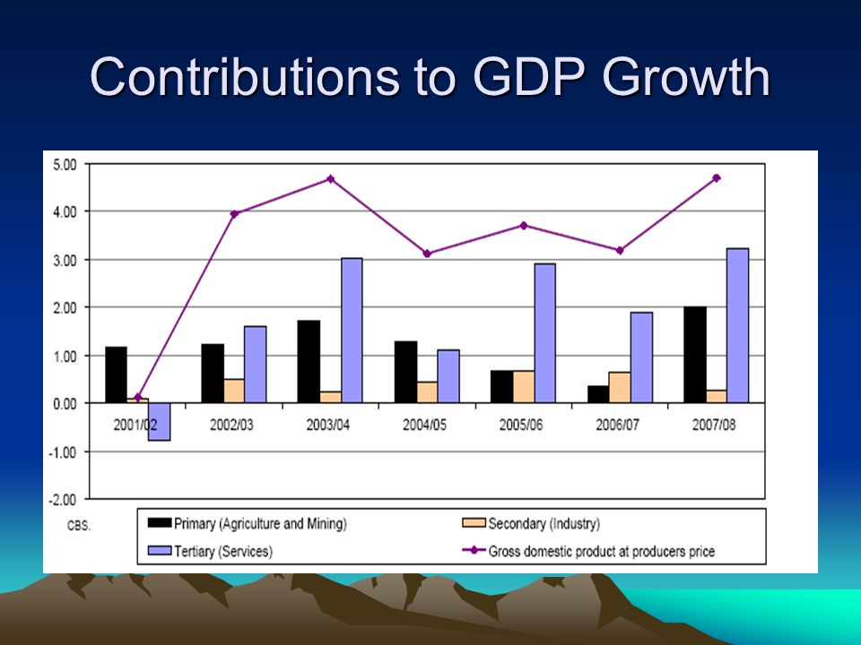 Contributions to GDP Growth