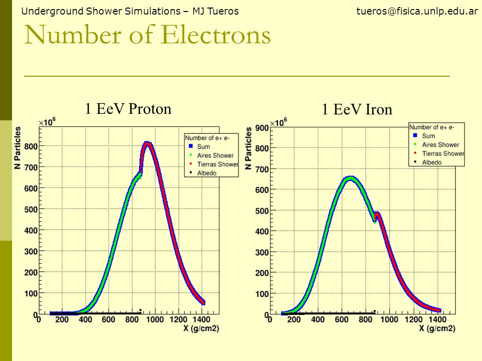 Number of Electrons Underground Shower Simulations – MJ Tueros tueros@fisica.unlp.edu.ar 1 EeV Proton 1 EeV Iron