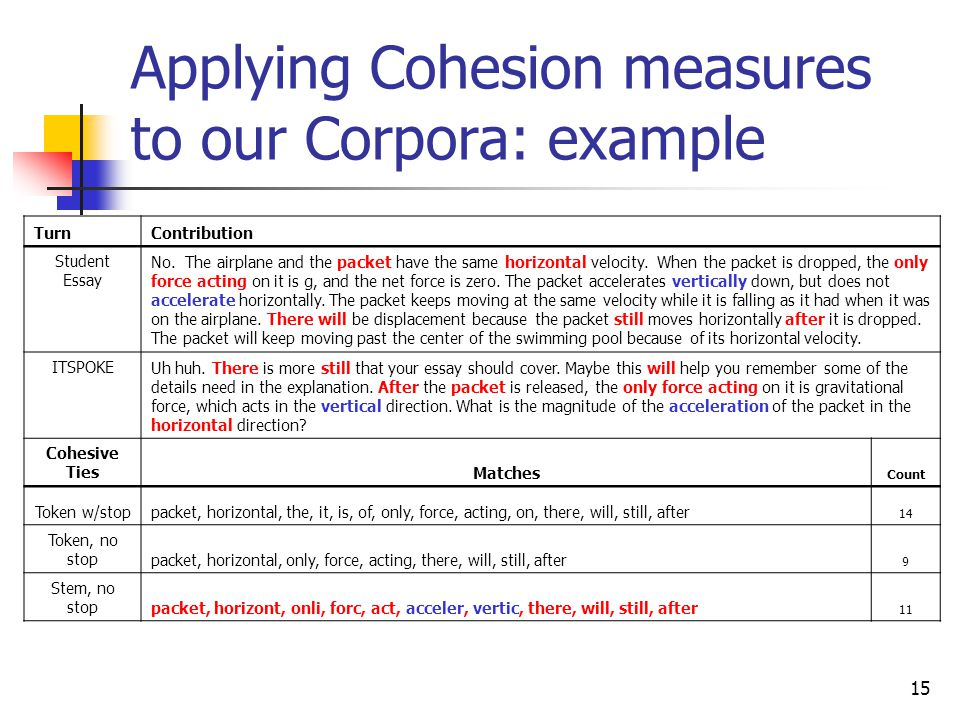 15 Applying Cohesion measures to our Corpora: example TurnContribution Student Essay No. The airplane and the packet have the same horizontal velocity