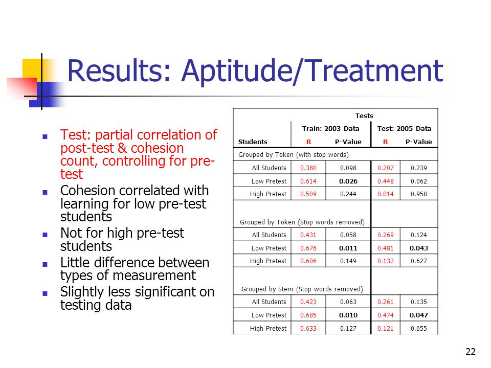22 Results: Aptitude/Treatment Test: partial correlation of post-test & cohesion count, controlling for pre- test Cohesion correlated with learning fo