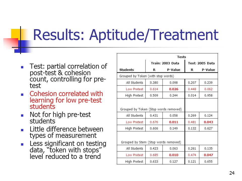 24 Results: Aptitude/Treatment Test: partial correlation of post-test & cohesion count, controlling for pre- test Cohesion correlated with learning fo