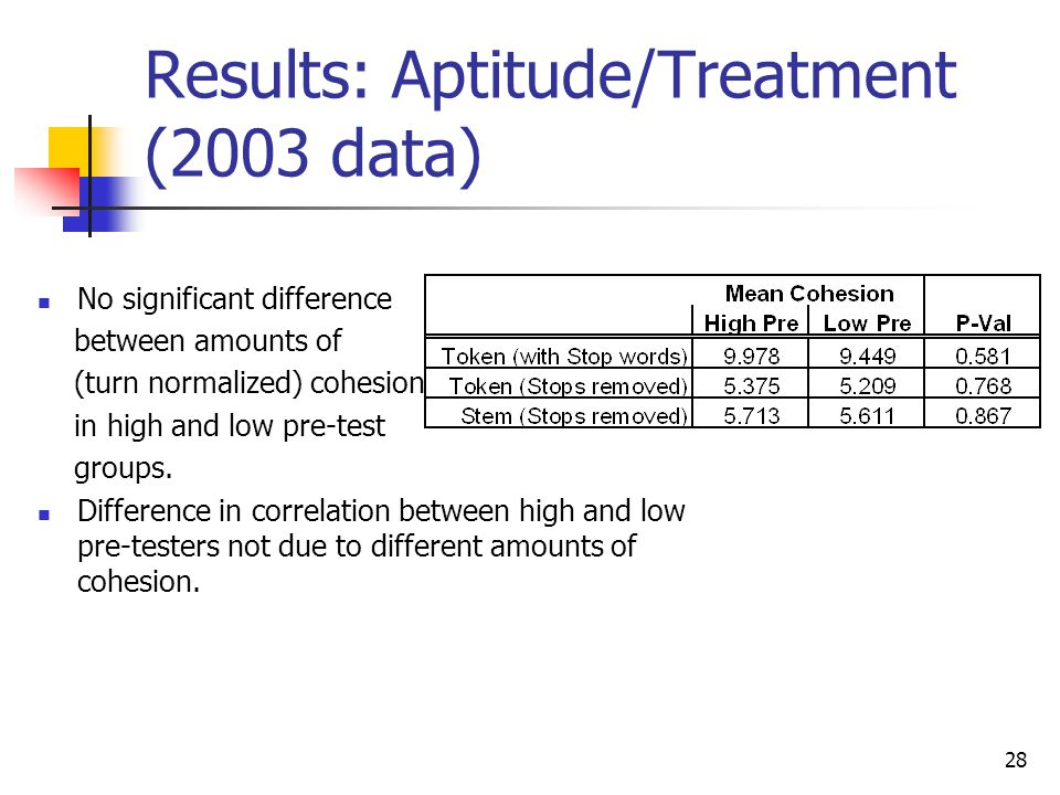 28 Results: Aptitude/Treatment (2003 data) No significant difference between amounts of (turn normalized) cohesion in high and low pre-test groups. Di