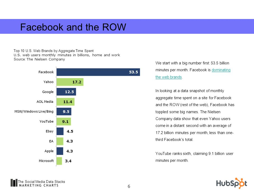 17 The Social Media Data Stacks Google+ also received nearly 15 million total US visits during the week of its initial public offering, according to Experian Hitwise, not quite half of what Twitter attracted in that time.