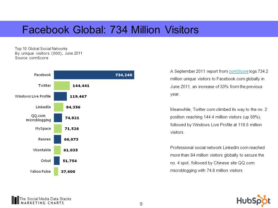 10 The Social Media Data Stacks Looking at the top 10 U.S.