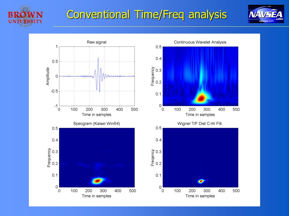 Conventional Time/Freq analysis