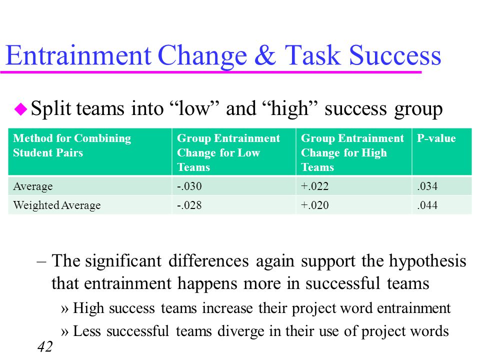 """Entrainment Change & Task Success 42  Split teams into """"low"""" and """"high"""" success group –The significant differences again support the hypothesis that"""