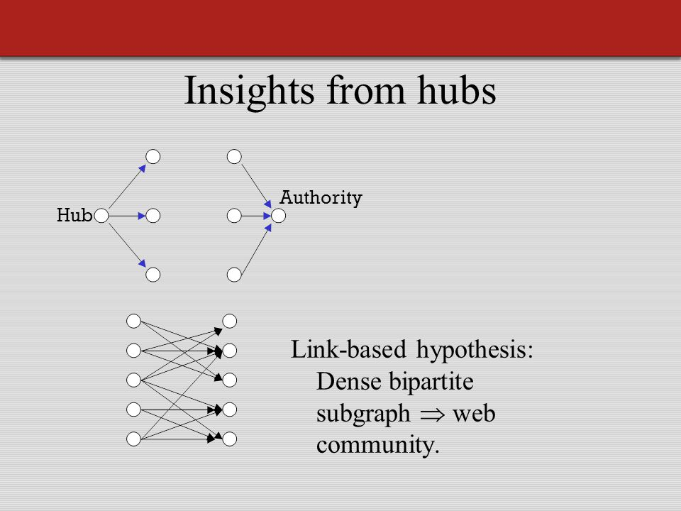 Insights from hubs Link-based hypothesis: Dense bipartite subgraph  web community. Hub Authority