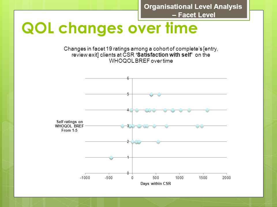 QOL changes over time Organisational Level Analysis – Facet Level