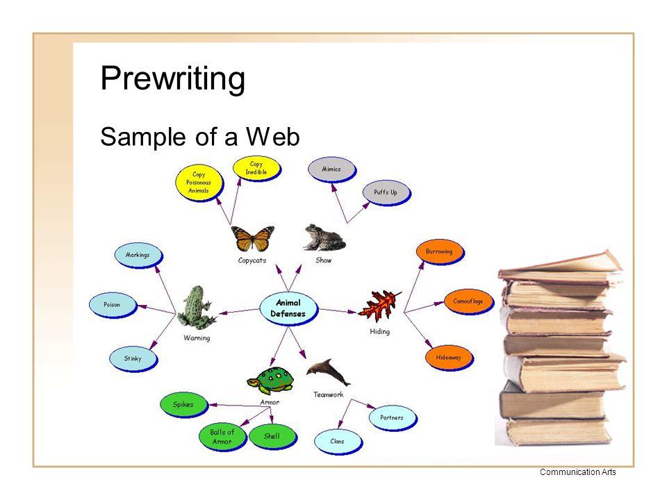 Communication Arts Prewriting Sample of a Venn Diagram