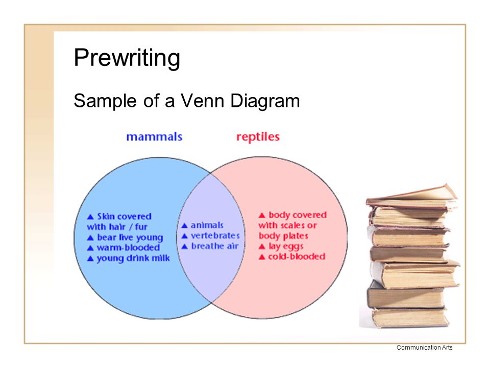 Communication Arts Prewriting You may create your own graphic organizer or choose and print one from the websites below.