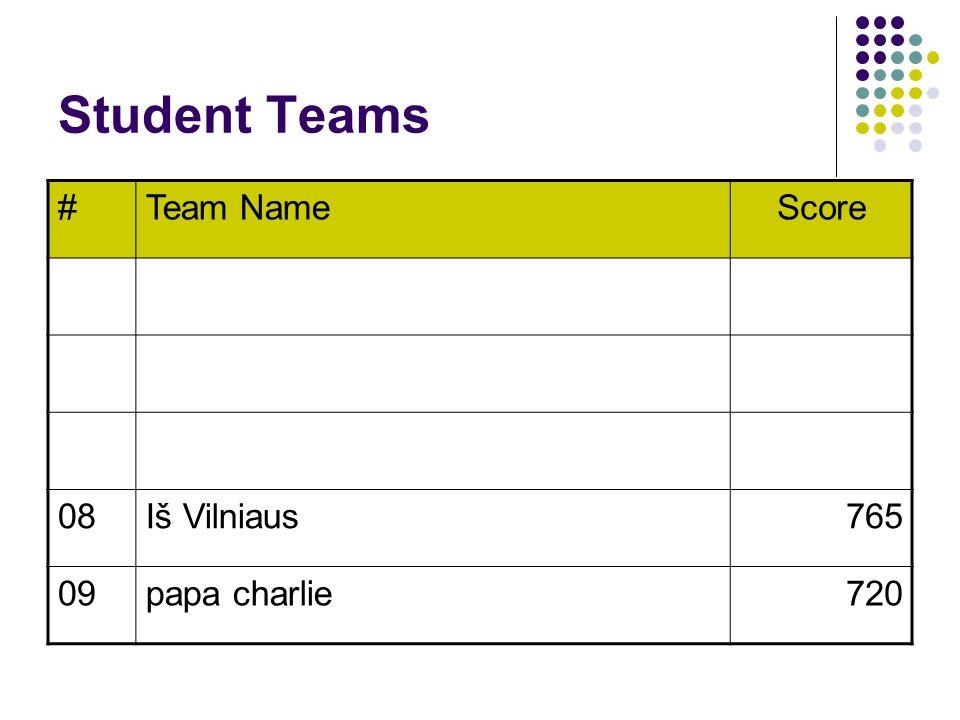 Student Teams #Team NameScore 08Iš Vilniaus765 09papa charlie720