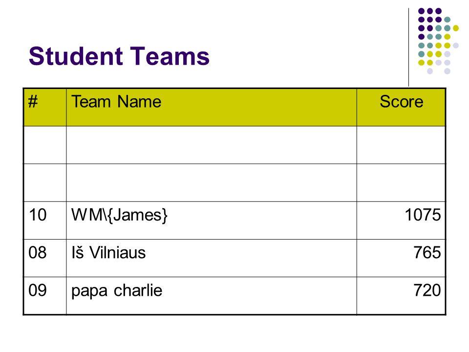 Student Teams #Team NameScore 10WM\{James}1075 08Iš Vilniaus765 09papa charlie720