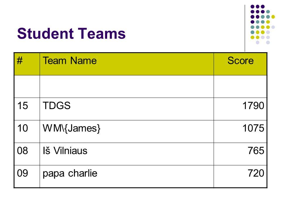 Student Teams #Team NameScore 15TDGS1790 10WM\{James}1075 08Iš Vilniaus765 09papa charlie720