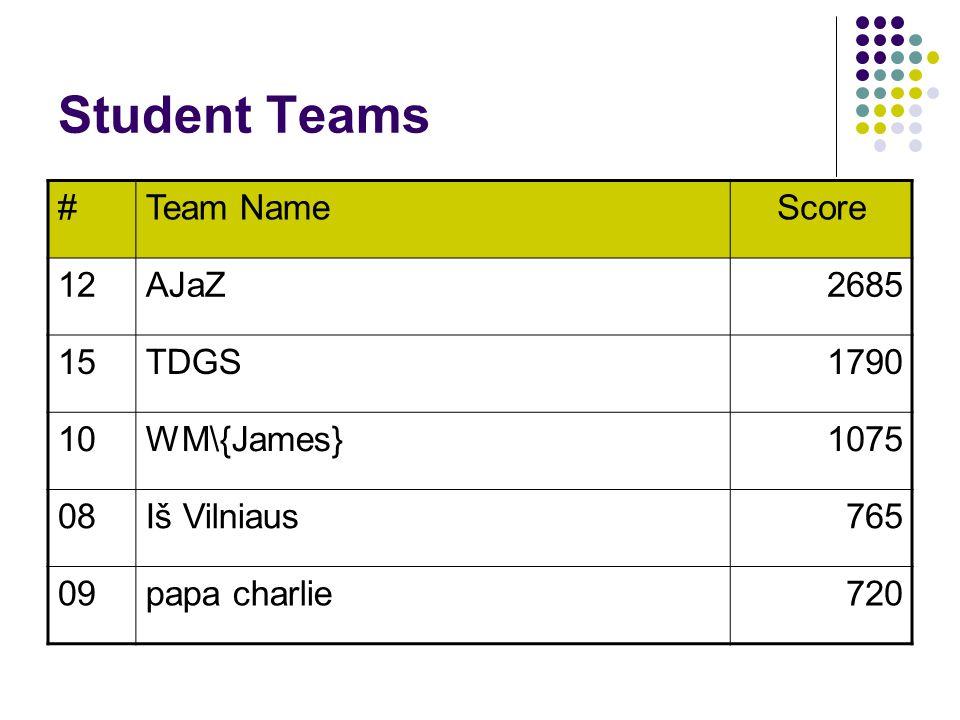 Student Teams #Team NameScore 12AJaZ2685 15TDGS1790 10WM\{James}1075 08Iš Vilniaus765 09papa charlie720