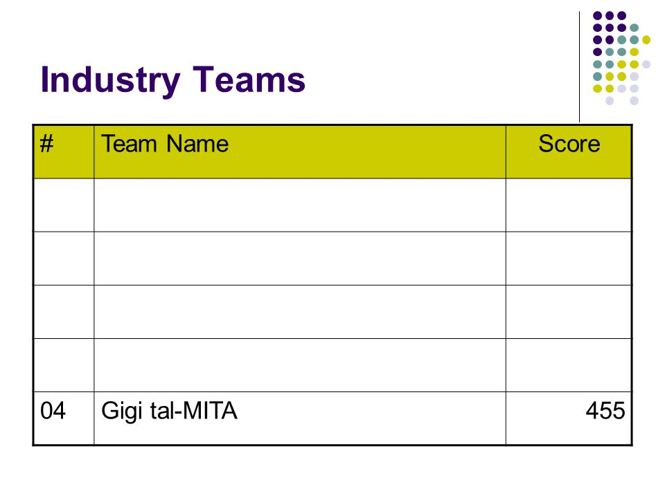 Industry Teams #Team NameScore 04Gigi tal-MITA455