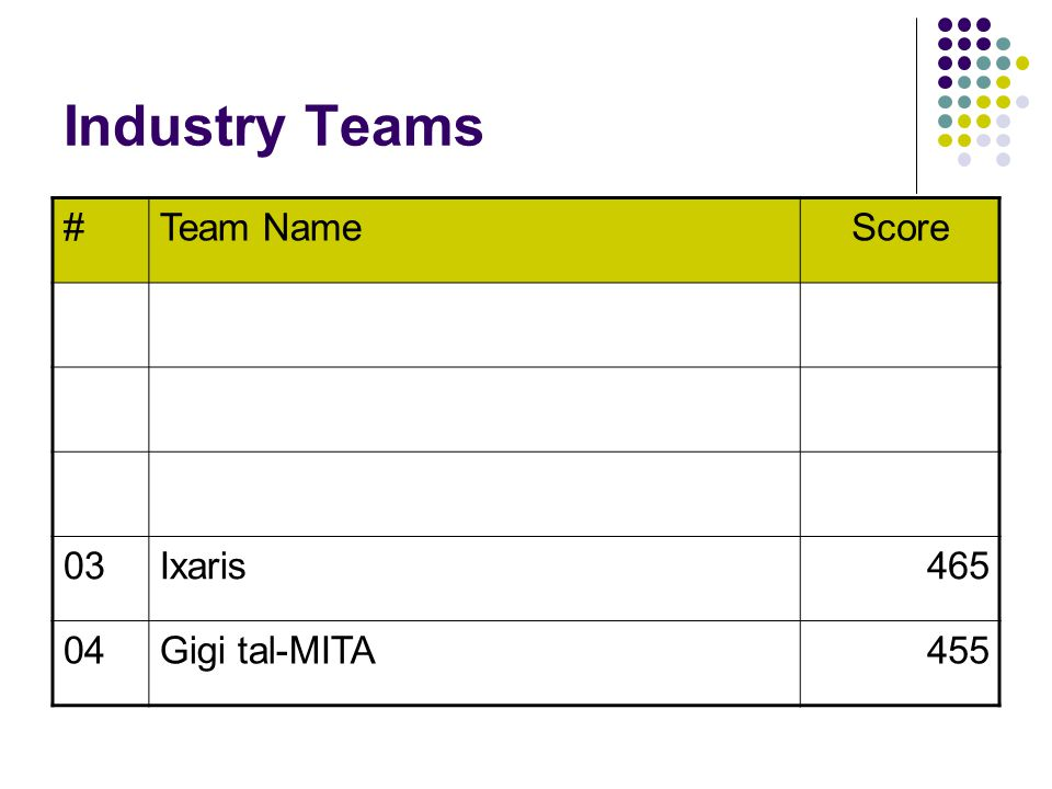 Industry Teams #Team NameScore 03Ixaris465 04Gigi tal-MITA455
