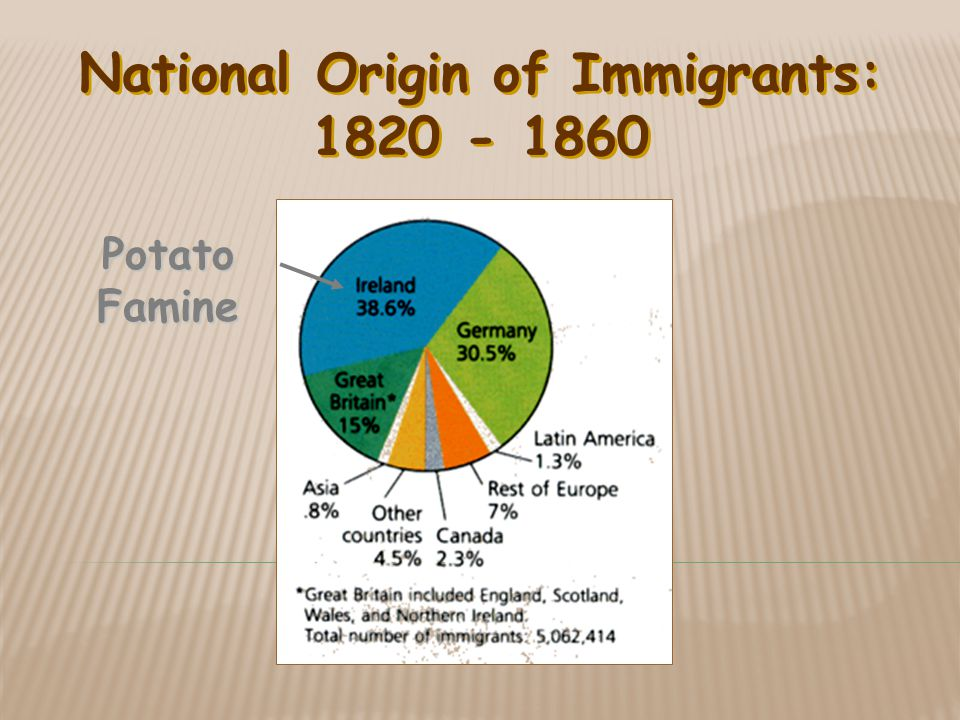 National Origin of Immigrants: 1820 - 1860 Potato Famine