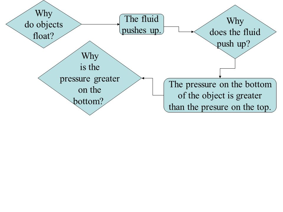 The fluid pushes up. Why do objects float. Why does the fluid push up.