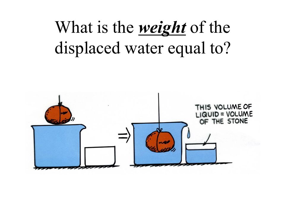 What is the volume of the displaced water equal to