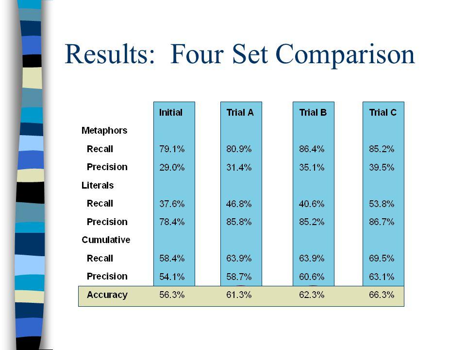 Results: Four Set Comparison