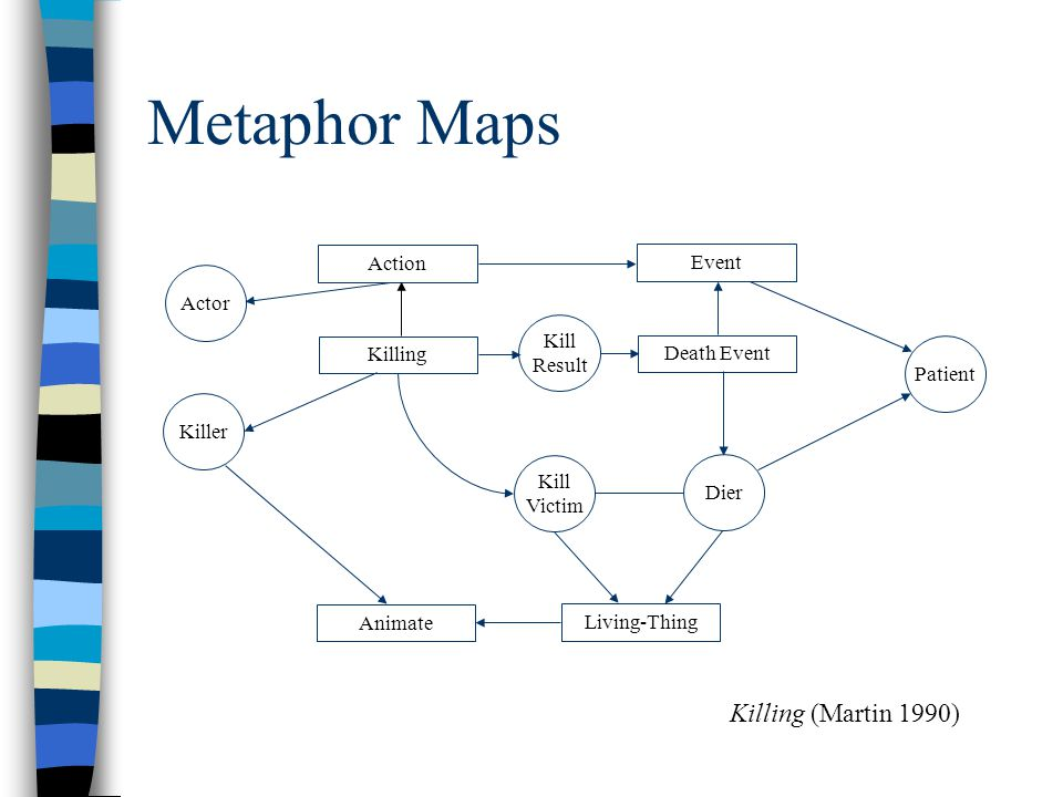 Metaphor Databases PROPERTIES ARE POSSESSIONS She has a pleasant disposition.