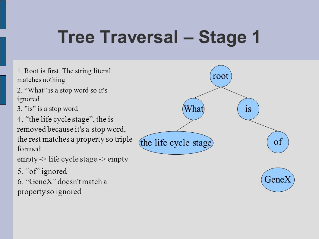 Tree Traversal – Stage 1 1. Root is first. The string literal matches nothing 2.