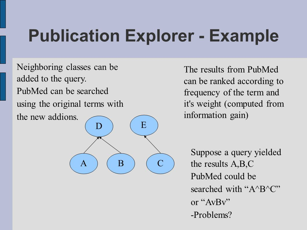 Publication Explorer - Example ABC Suppose a query yielded the results A,B,C PubMed could be searched with A^B^C or AvBv -Problems.